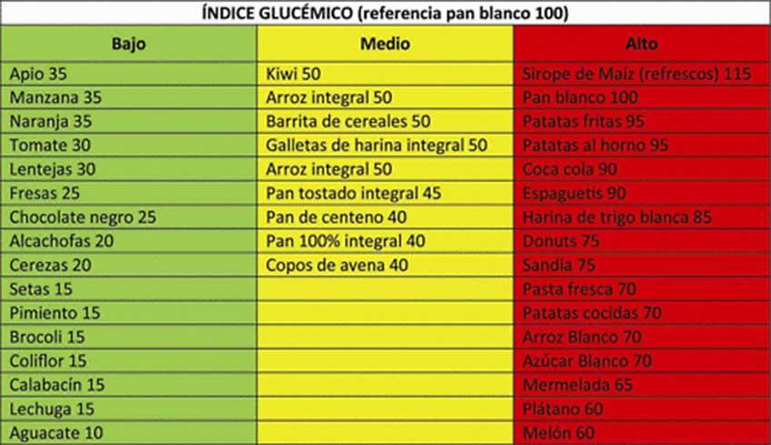 El ndice gluc mico como base de nuestra alimentaci n well and go - Alimentos con indice glucemico bajo ...